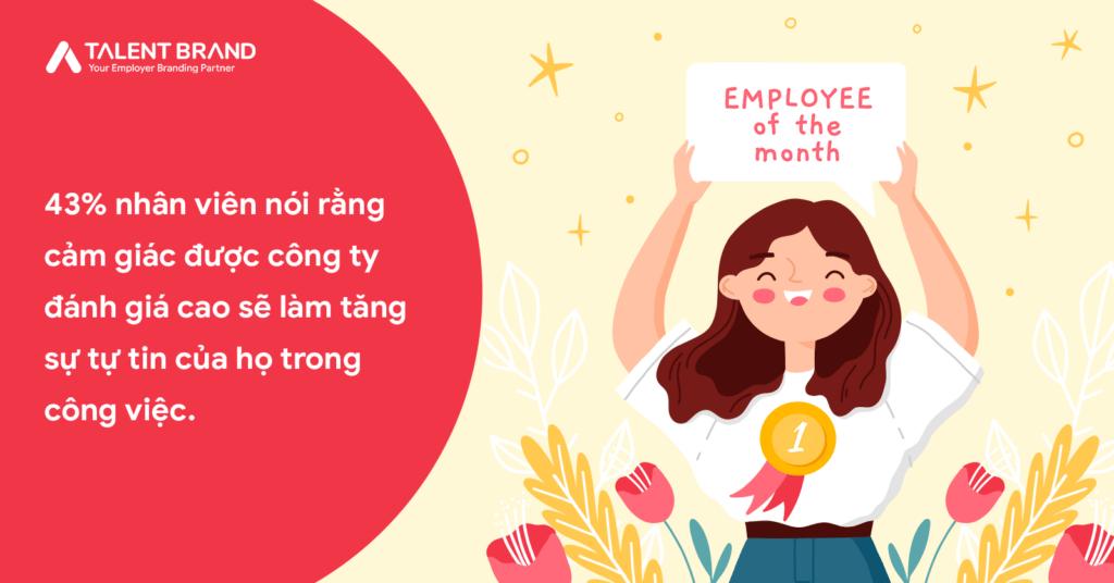 Trên thực tế, 43% nhân viên nói rằng cảm giác được công ty đánh giá cao sẽ làm tăng sự tự tin của họ trong công việc.
